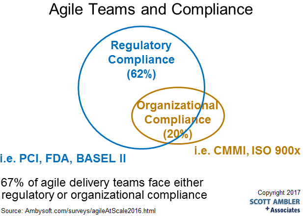 Agile Teams and Regulatory Compliance