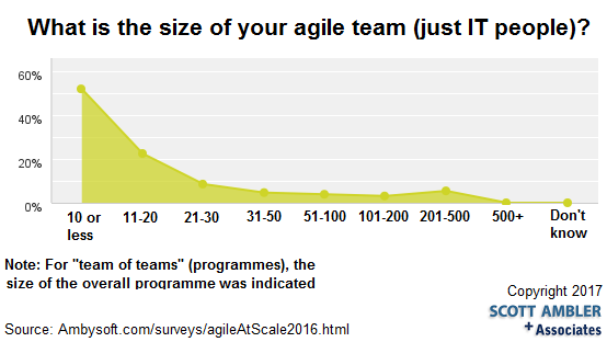 Agile Team Size Distribution