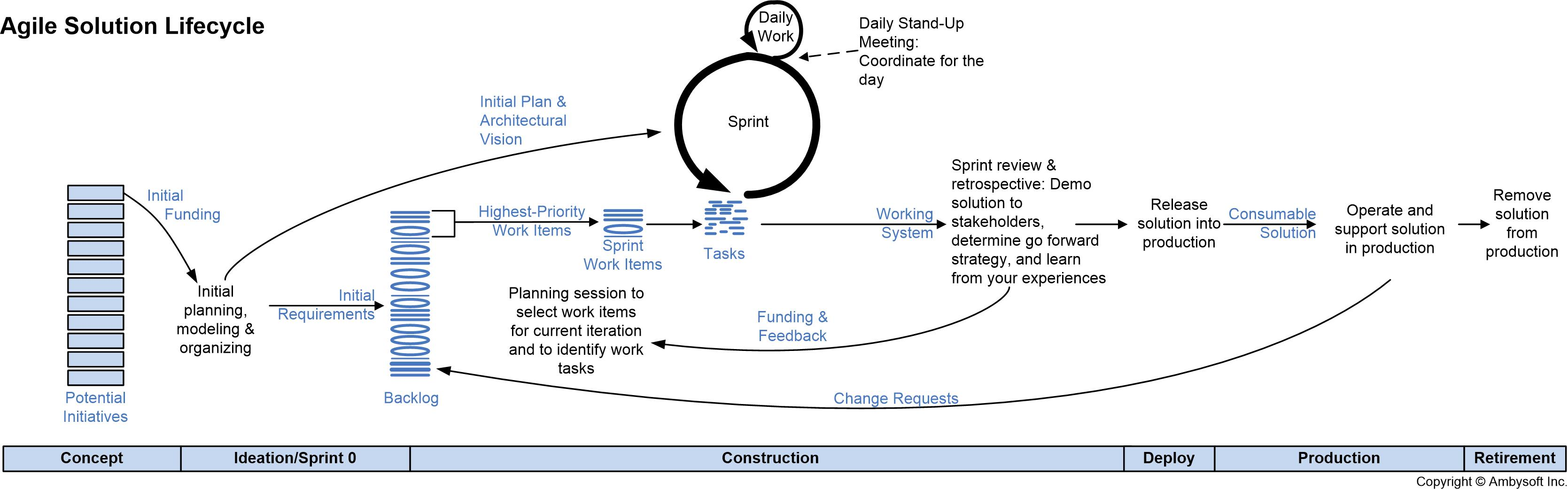 The Agile System Development Life Cycle Sdlc Systems Engineering Context Diagram
